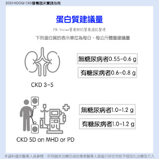 【中文懶人包】2020 KDOQI CKD營養臨床實踐指南
