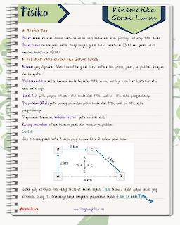 Kinematika Gerak Lurus ( Fisika SMA )