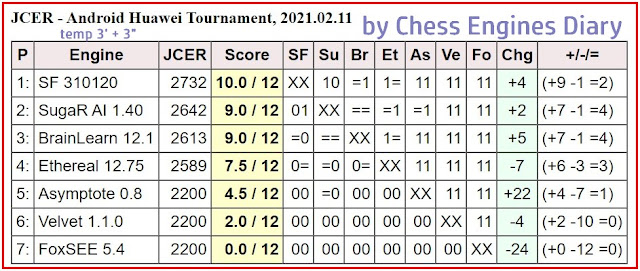 JCER chess engines for Android - Page 3 2021.02.11Android.HuaweiChessEngines%2BTourn