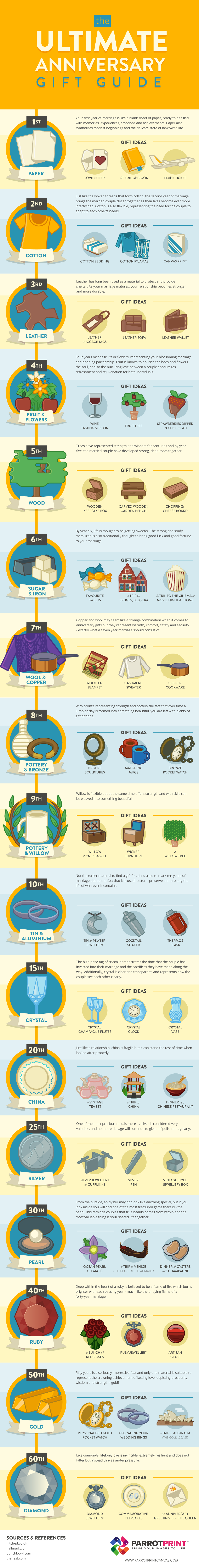 The Ultimate Anniversary Gift Guide #infographic #Wedding Gifts
