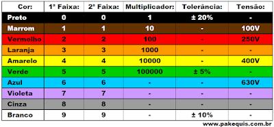 Tabela de código de cores de capacitores