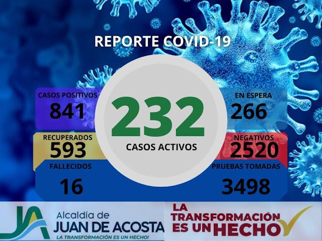 Reporte covid 19 Juan de Acosta - 8 abril