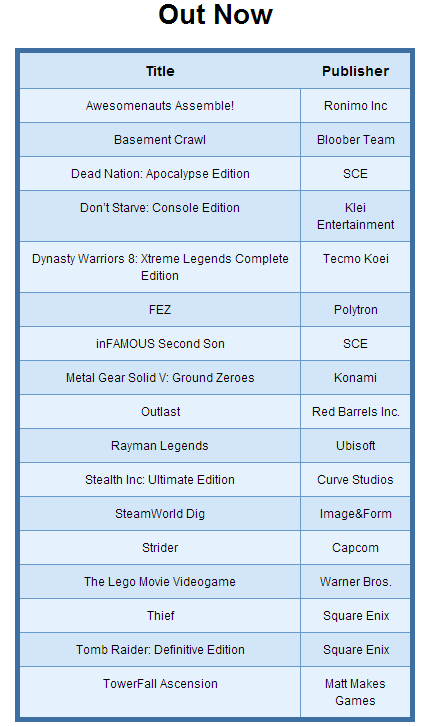 List of PS4 Games Released in 2014