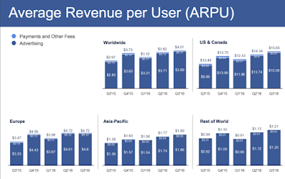 """average facebook revenue per user"""