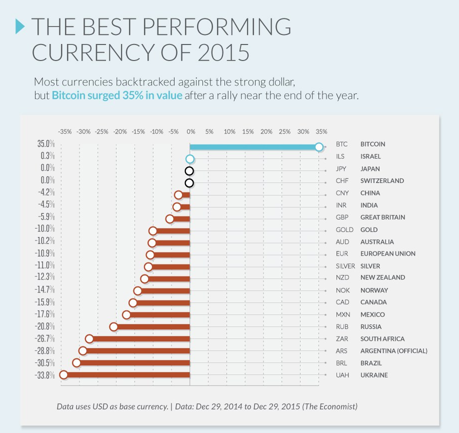 """World's Best-Performing Currency 2015"""