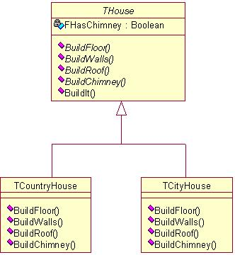 Template Pattern Example (Delphi) – Class diagram
