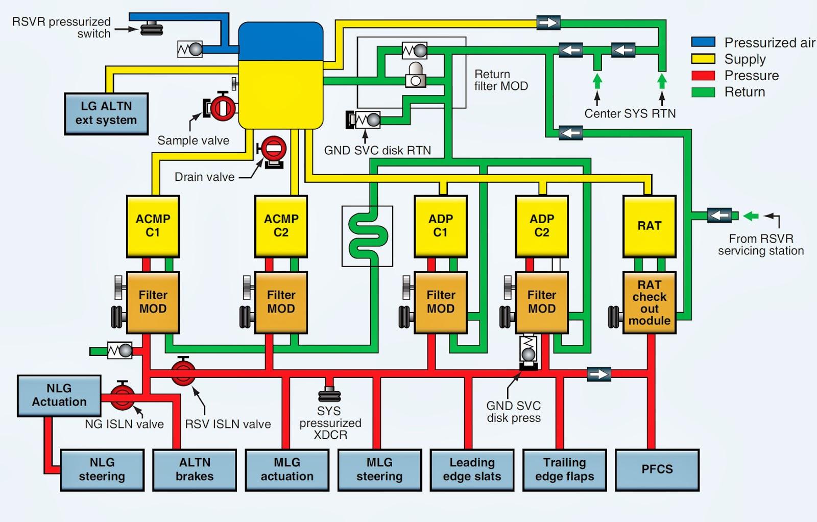 Basic Hydraulic System Design Diagram Aircraft Systems Large 1600x1022