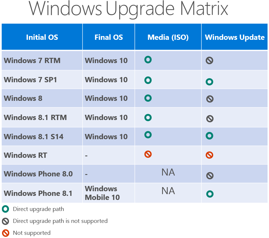 Windows 10 Upgrade Requirements