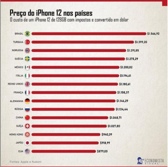 preco iphone 12 em 15 paises