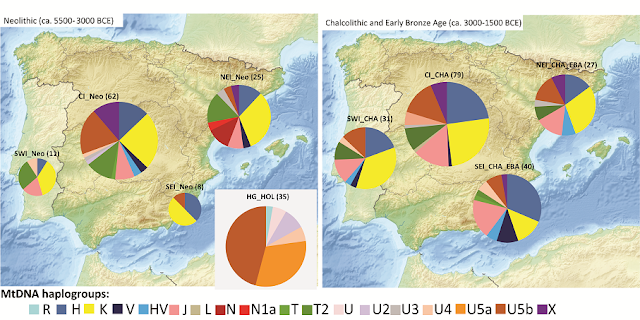 Local and migrant populations mixed intensively in the Iberian Peninsula since the Early Neolithic