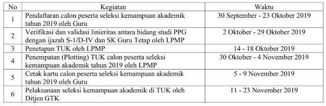 Rilis Persyaratan dan Tata Cara Pendaftaran PesertaSeleksi Kemampuan Akademik Tahun 2019 Program PPG Dalam Jabatan (Untuk Guru PND dan Guru Non PNS)
