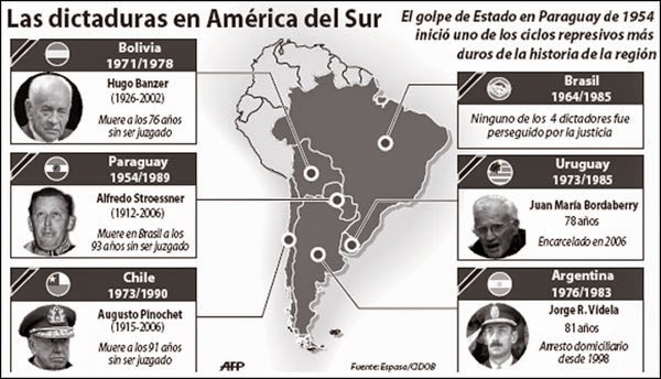 America Latina en la Guerra Fria: Dictaduras Militares de ...