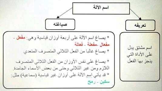 خطاطات بعض الدروس في اللغة العربية السنة الثالثة إعدادي