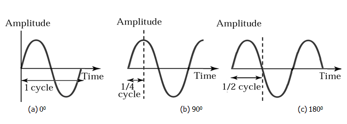 Electrical & Electronic Engineering: Wave, Wave properties