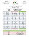 الموقف الوبائي اليومي لجائحة كورونا في العراق ليوم الاحد الموافق 21 اذار 2021