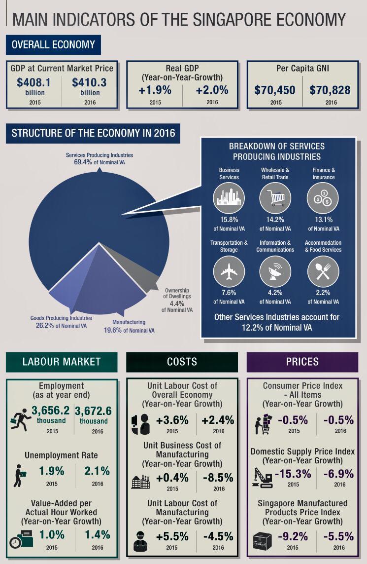 Key Macroeconomic Indicators 60