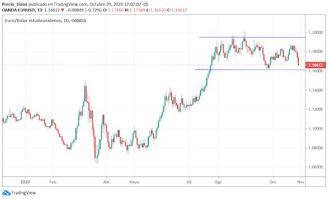 Precio del Euro Dólar