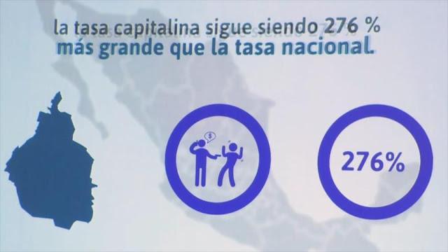 Aumenta inseguridad en la Ciudad de México