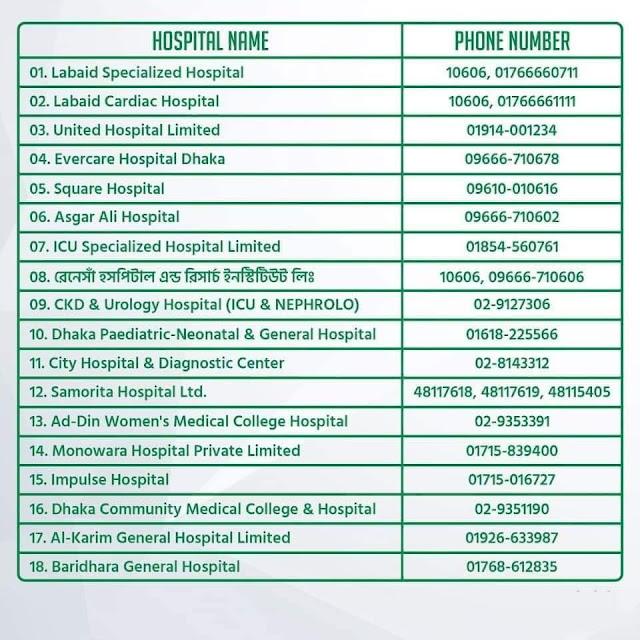 ICU-Hospitals-Dhaka