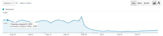 Phục hồi thứ hạng và lượng truy cập sau khi thiết kế lại website