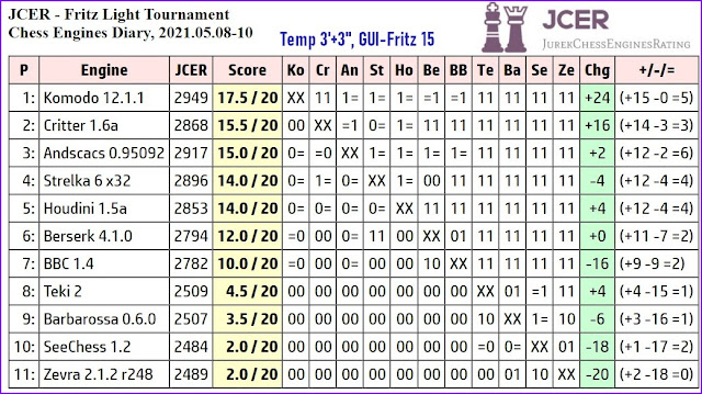 Chess Engines Diary - Tournaments 2021 - Page 7 2021.05.08.FritzLightTournament