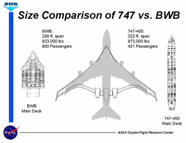 The Future Of The Past Blended Wing Body Bwb Aircraft