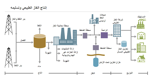 حفر ابار الغاز الطبيعي وإنتاج الغاز الطبيعي
