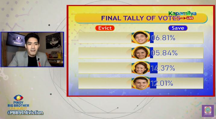 Final tally of votes for 9th eviction night