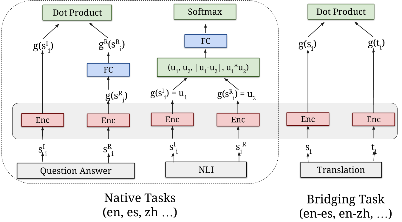 Multilingual Universal Sentence Encoder for Semantic Retrieval