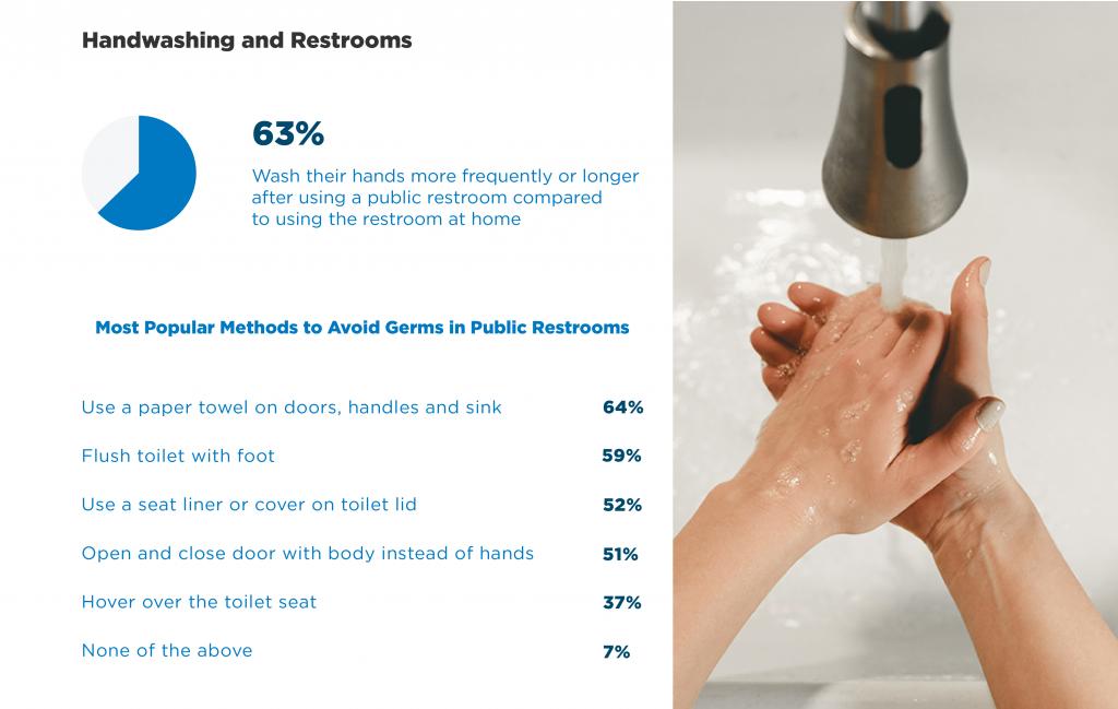 The Handwashing Habits of Americans