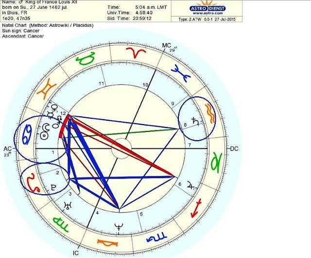 carta natal rey francés louis XII, Sol Conjunción Luna Cáncer, Plutón Leo, Signos zodiacales André Barbault
