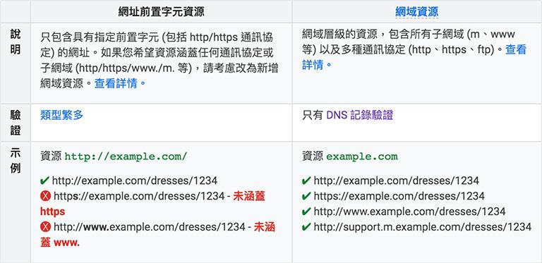 網站資源類型涵蓋說明