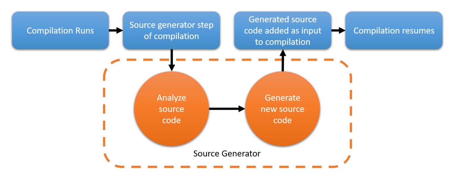 Funcionamiento de source generators