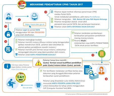 Informasi terkait penerimaan CPNS tahun 2017, Biro Humas BKN telah menyiapkan tautan khusus