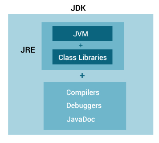 relationship between JVM, JRE, and JDK