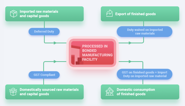 image for bonded manufacturing scheme