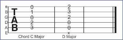 gambar tab gitar akor c dan d