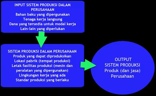 Gambar Bagan Sistem Produksi dalam Perusahaan
