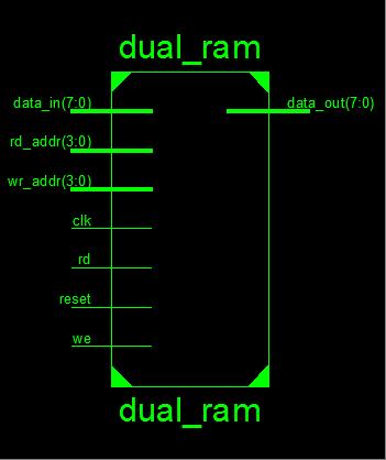 Dual Port RAM implementation in Verilog | VLSI verification