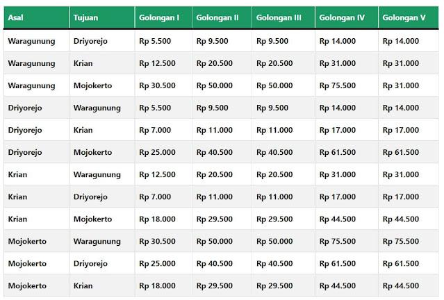 Tarif Tol Surabaya - Mojokerto