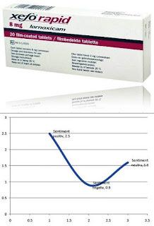 pareri forumuri xefo rapid lornoxicam antiinflamator eficient