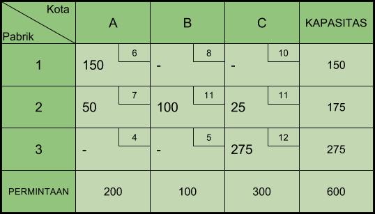 Tabel Transportasi NWCR