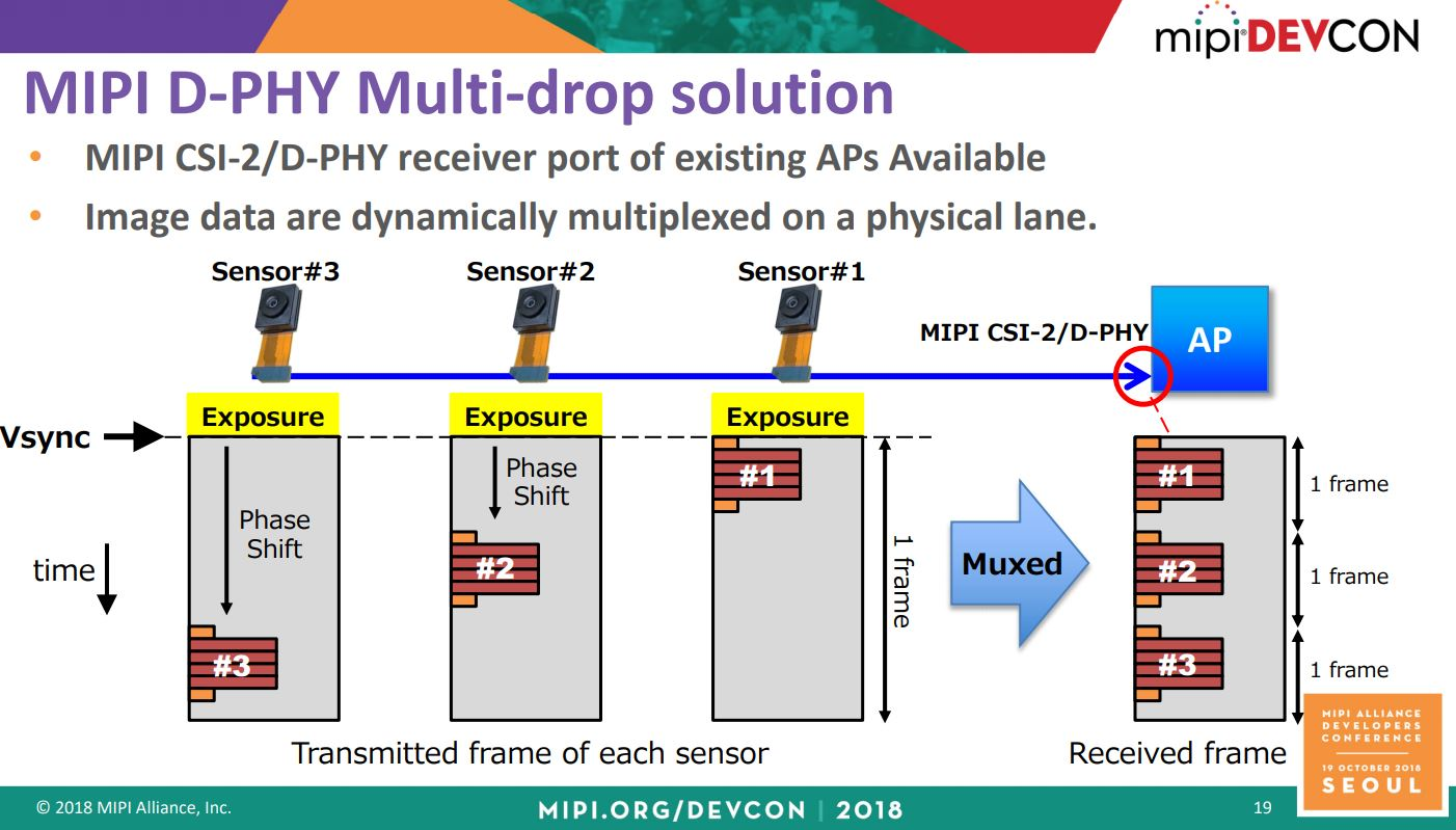 Image Sensors World: MIPI CSI-2 Past, Present, and Near Future