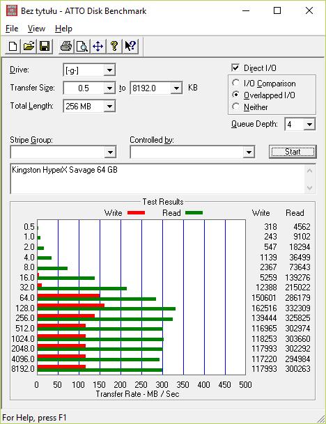 HyperX Savage 64 GB testowany przez ATTO Disk Benchmark