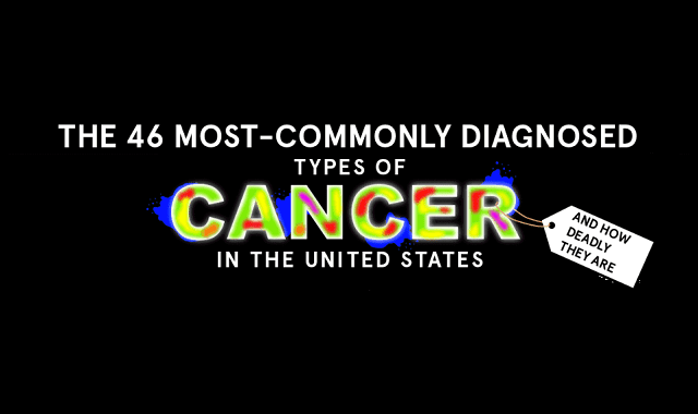 The 46 Most Commonly Diagnosed Types of Cancer and How Deadly They Are