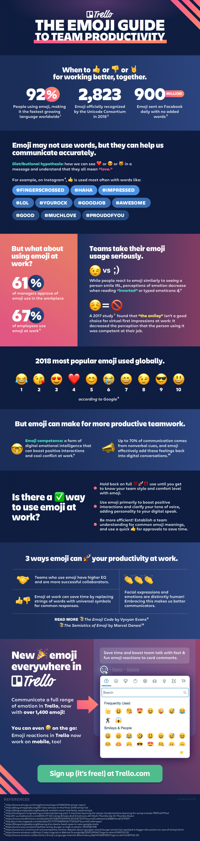 THE GUIDE OF EMOJI TO THE PRODUCTIVITY  #INFOGRAPHIC