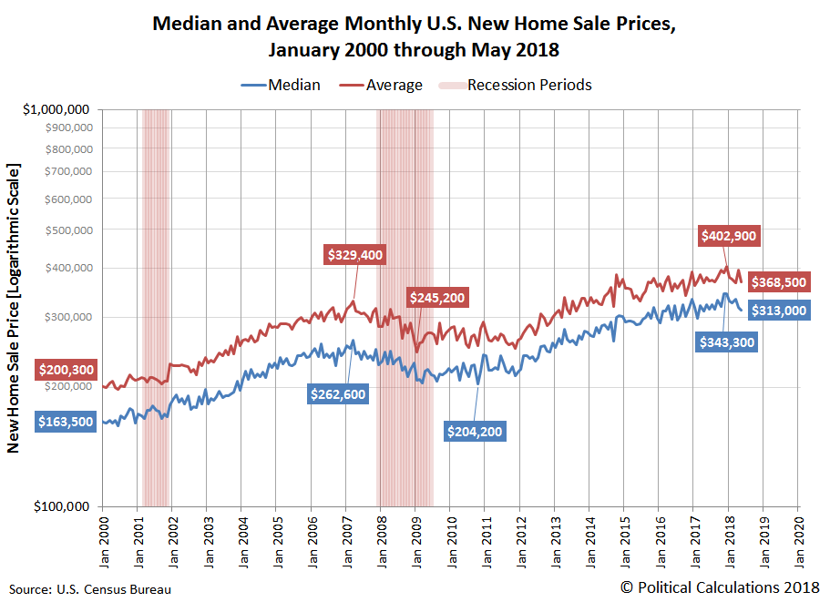 Median and Average Monthly U.S. New Home Sale Prices, January 2000 through May 2018