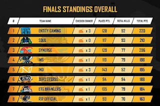 PMCO Fall Split Final Standings