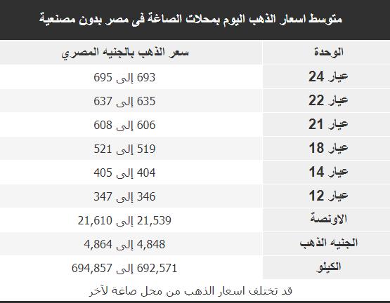 اسعار الذهب فى محلات الصاغة اليوم فى مصر 12-11-2018