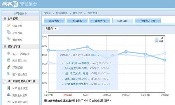 2016年,梁又文老師設計研究與教學網站,流量表